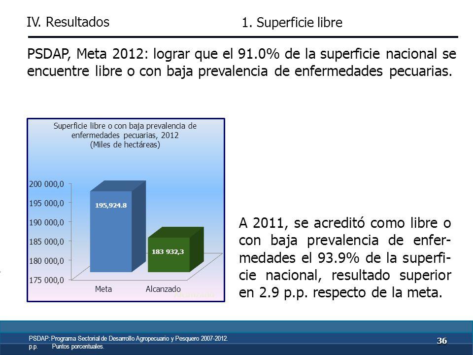 IV. Resultados 3535 PSDAP, Meta 2012: lograr que el 53.0% de la superficie nacional se encuentre libre de la plaga de mosca de la fruta. A 2011, el 50