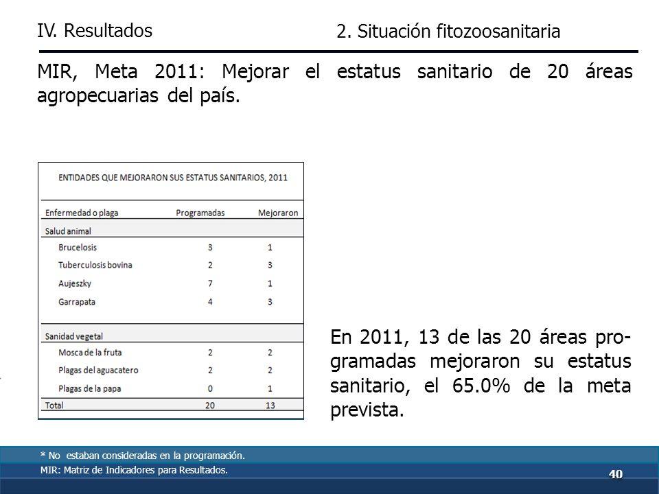 De 2007 a 2011, 6 entidades mantuvieron alta incidencia de 5 enfermedades y plagas, y solo en 3 se eliminaron 8 de las 10 principales. RO: Mejorar, pr