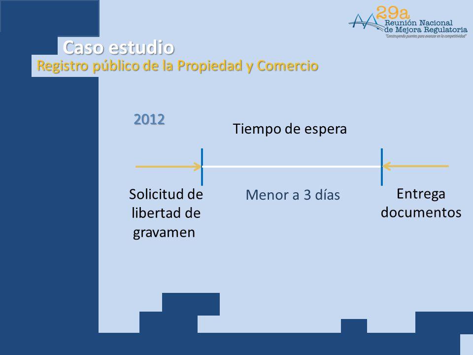 Registro público de la Propiedad y Comercio 2012 Solicitud de libertad de gravamen Menor a 3 días Entrega documentos Tiempo de espera Caso estudio