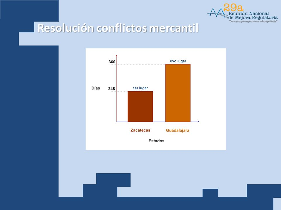 Resolución conflictos mercantil