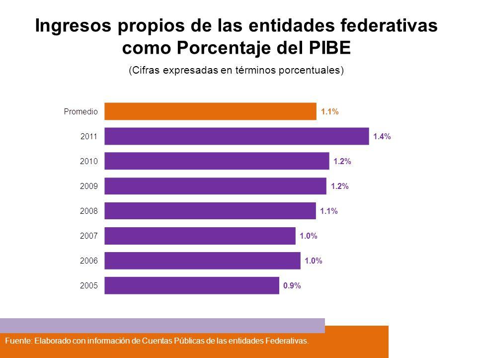 Fuente: Elaborado con información de Cuentas Públicas de las entidades Federativas. Ingresos propios de las entidades federativas como Porcentaje del