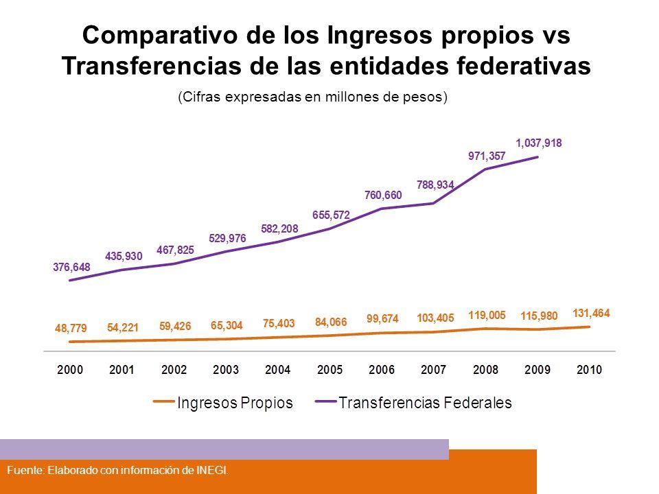 Fuente: Elaborado con información de INEGI. Comparativo de los Ingresos propios vs Transferencias de las entidades federativas (Cifras expresadas en m