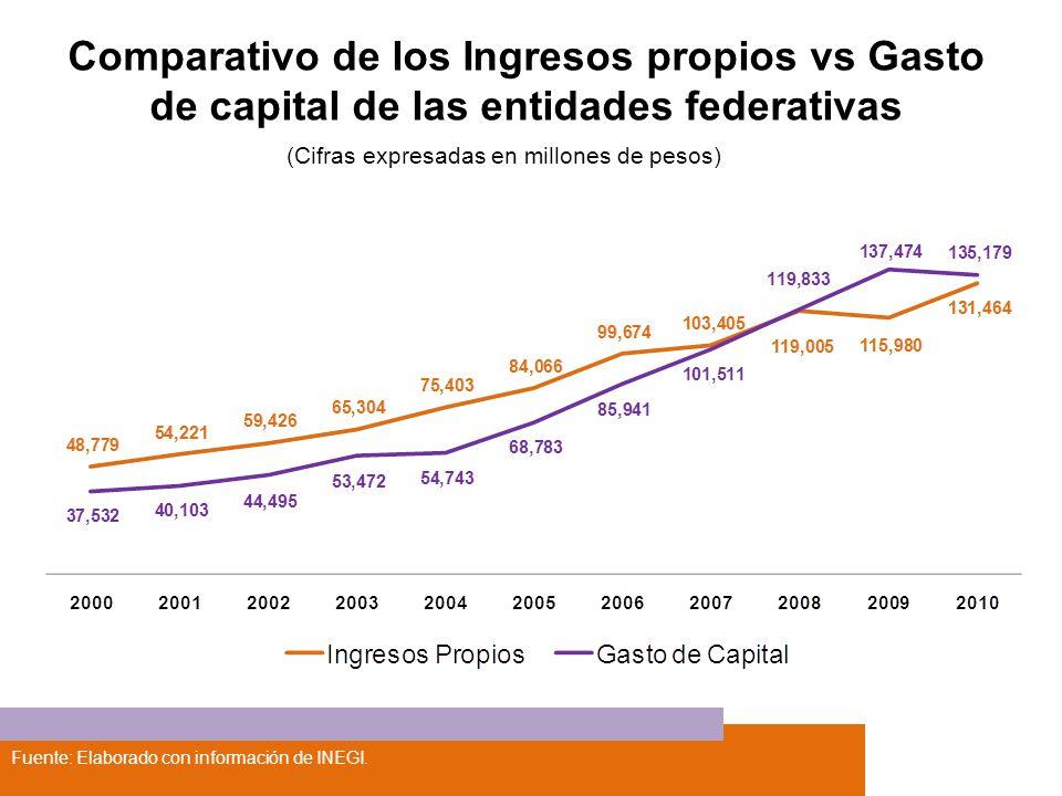 Fuente: Elaborado con información de INEGI. Comparativo de los Ingresos propios vs Gasto de capital de las entidades federativas (Cifras expresadas en