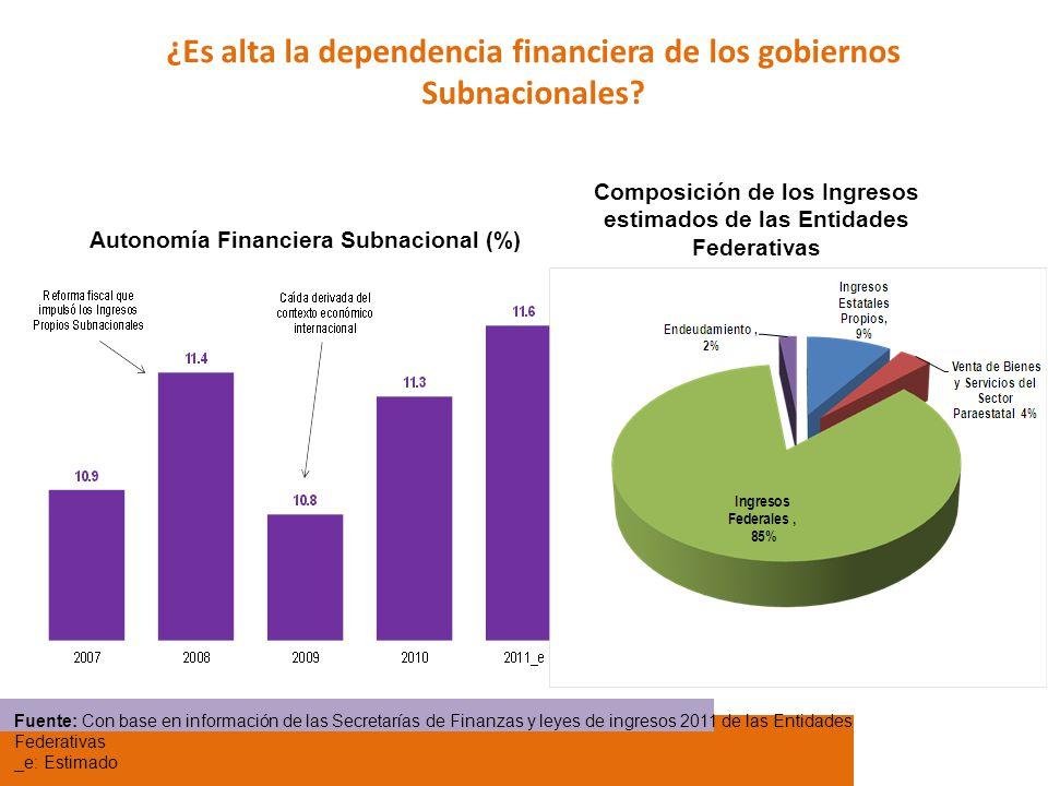 ¿Es alta la dependencia financiera de los gobiernos Subnacionales? Autonomía Financiera Subnacional (%) Fuente: Con base en información de las Secreta