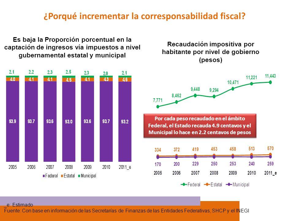 ¿Porqué incrementar la corresponsabilidad fiscal? Es baja la Proporción porcentual en la captación de ingresos vía impuestos a nivel gubernamental est