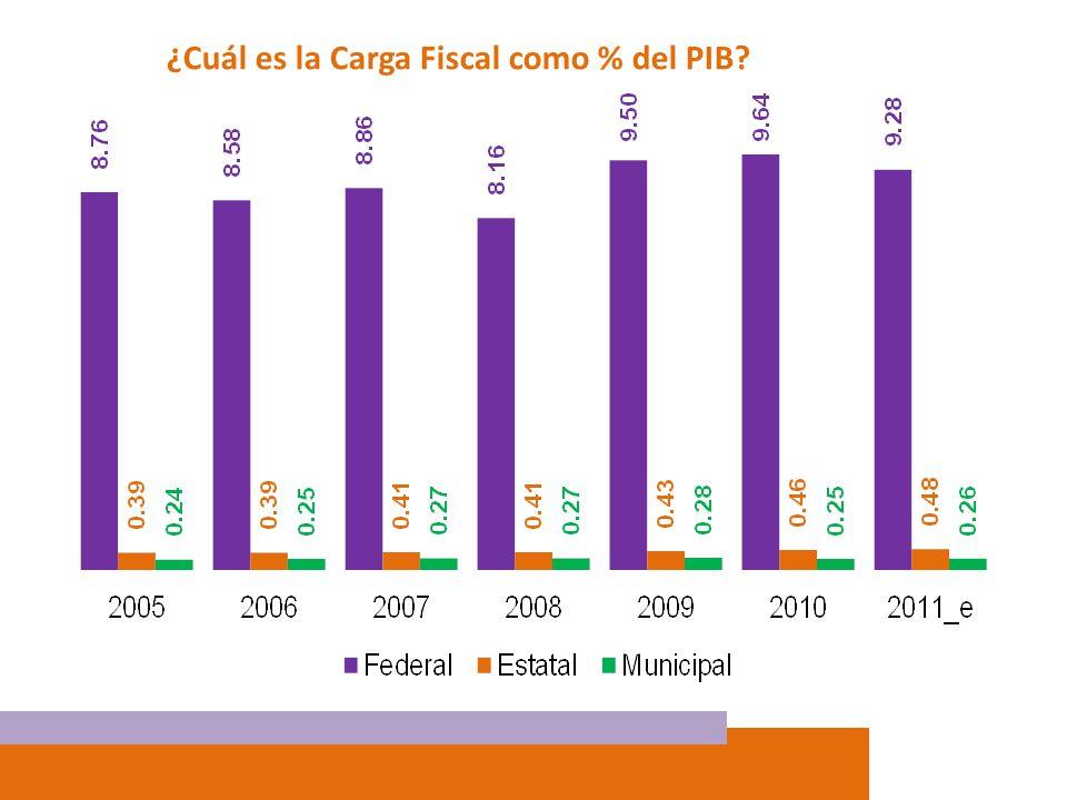¿Cuál es la Carga Fiscal como % del PIB? Fuente: Con base en información de las Secretarías de Finanzas de las Entidades Federativas, SHCP y el INEGI