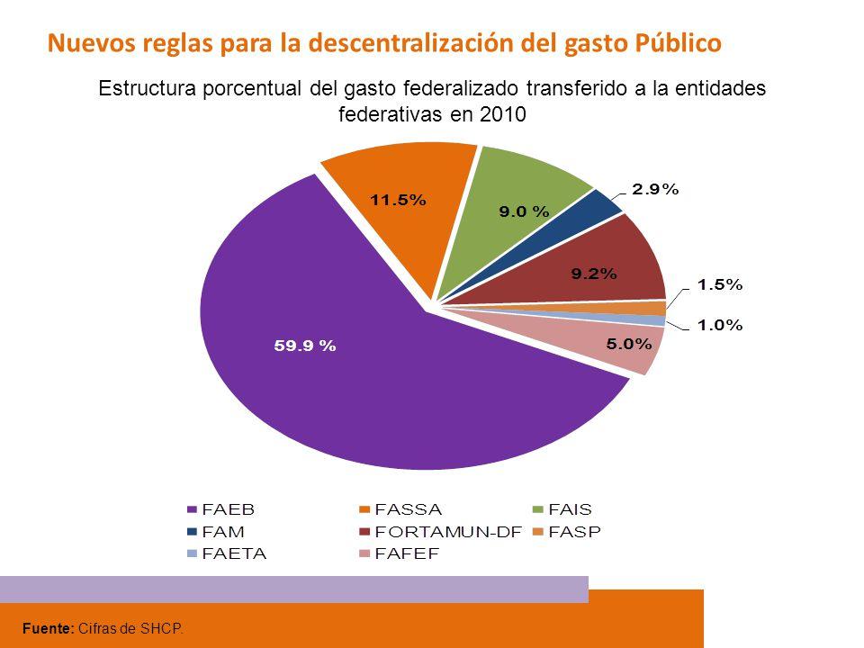 Nuevos reglas para la descentralización del gasto Público Fuente: Cifras de SHCP. Estructura porcentual del gasto federalizado transferido a la entida