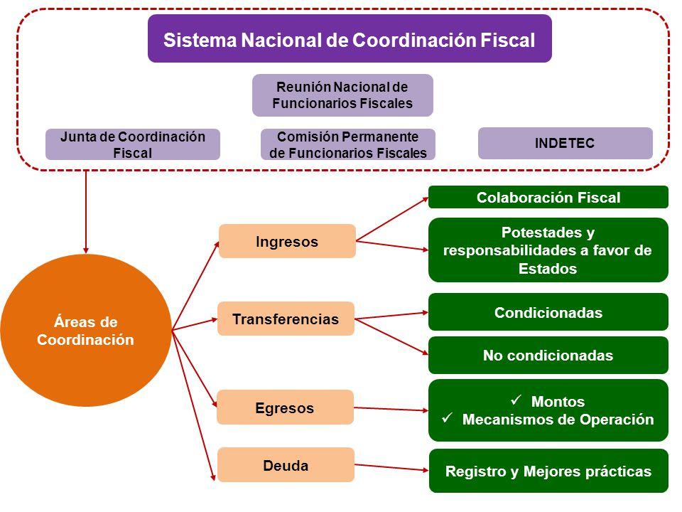 Sistema Nacional de Coordinación Fiscal Reunión Nacional de Funcionarios Fiscales Comisión Permanente de Funcionarios Fiscales INDETEC Áreas de Coordi