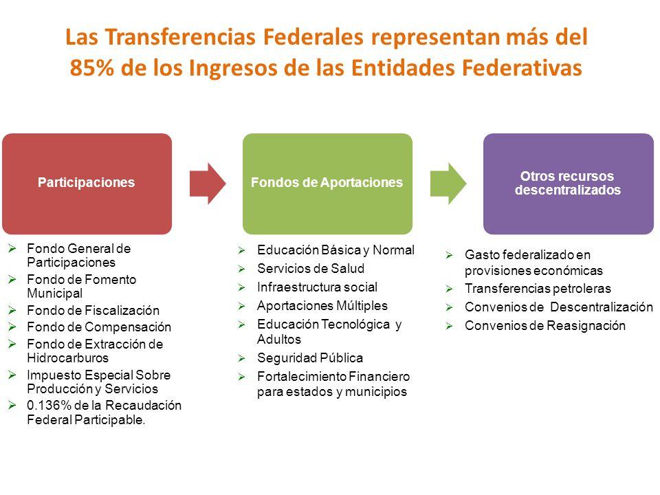 ParticipacionesFondos de Aportaciones Otros recursos descentralizados Fondo General de Participaciones Fondo de Fomento Municipal Fondo de Fiscalizaci