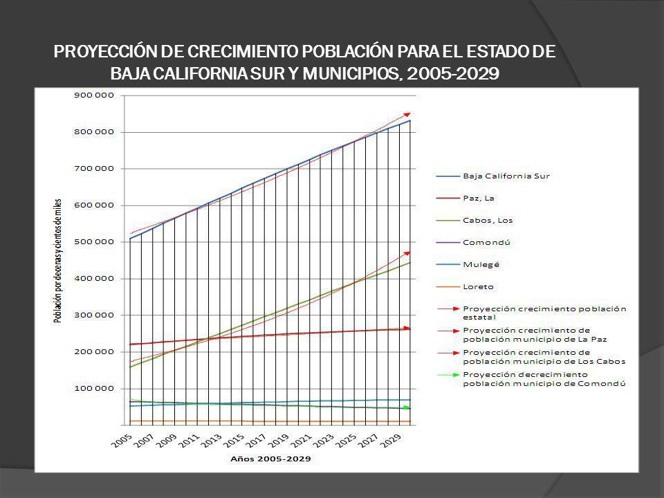 PROYECCIÓN DE CRECIMIENTO POBLACIÓN PARA EL ESTADO DE BAJA CALIFORNIA SUR Y MUNICIPIOS, 2005-2029