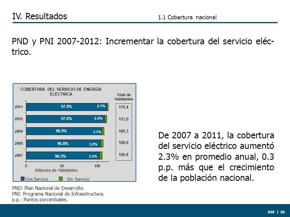 PND: Plan Nacional de Desarrollo. PNI: Programa Nacional de Infraestructura.