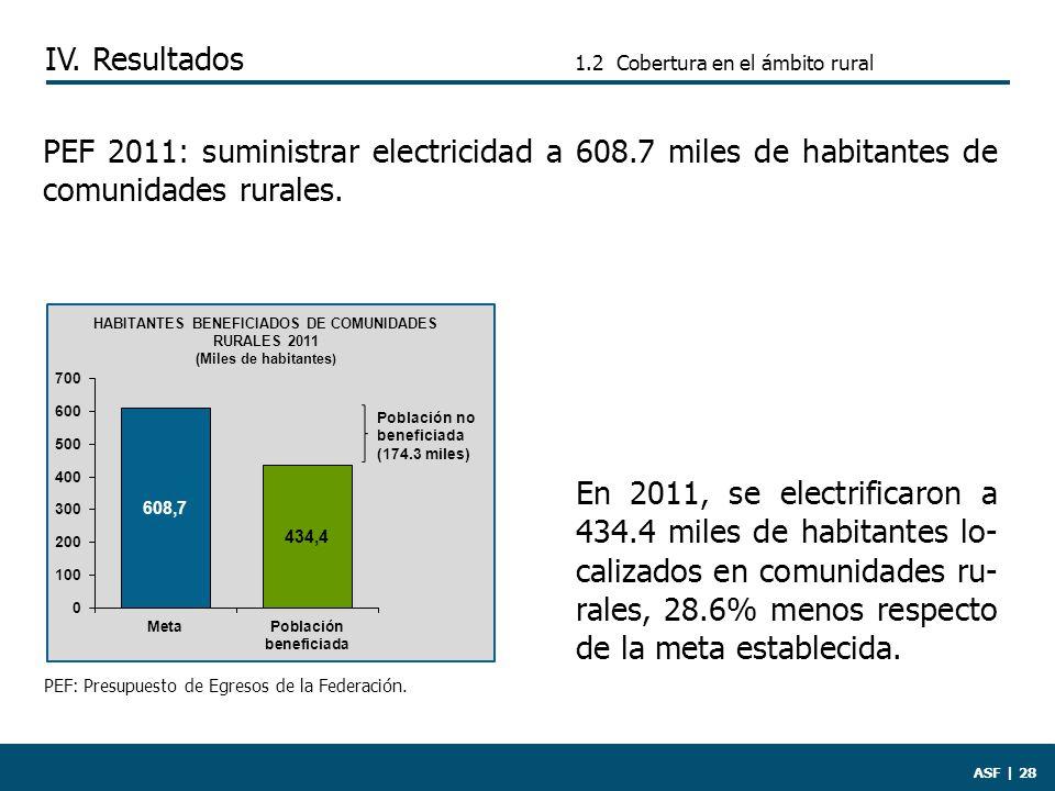 1.2 Cobertura en el ámbito rural ASF | 28 En 2011, se electrificaron a 434.4 miles de habitantes lo- calizados en comunidades ru- rales, 28.6% menos respecto de la meta establecida.