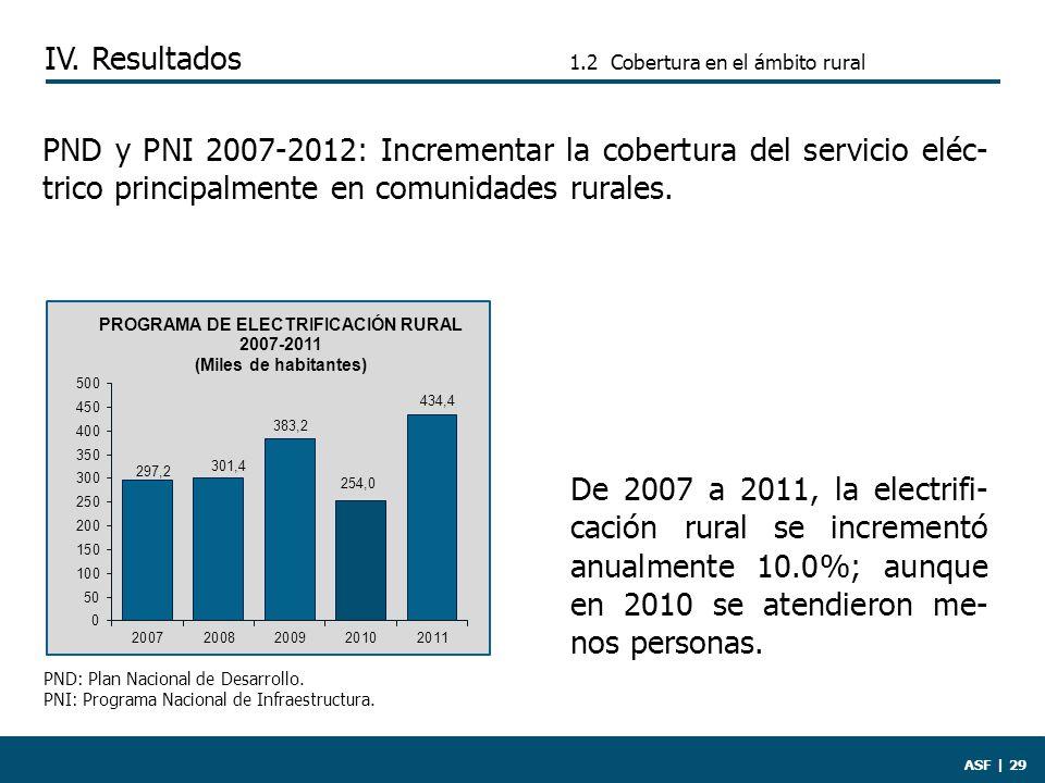 1.2 Cobertura en el ámbito rural ASF | 29 De 2007 a 2011, la electrifi- cación rural se incrementó anualmente 10.0%; aunque en 2010 se atendieron me- nos personas.