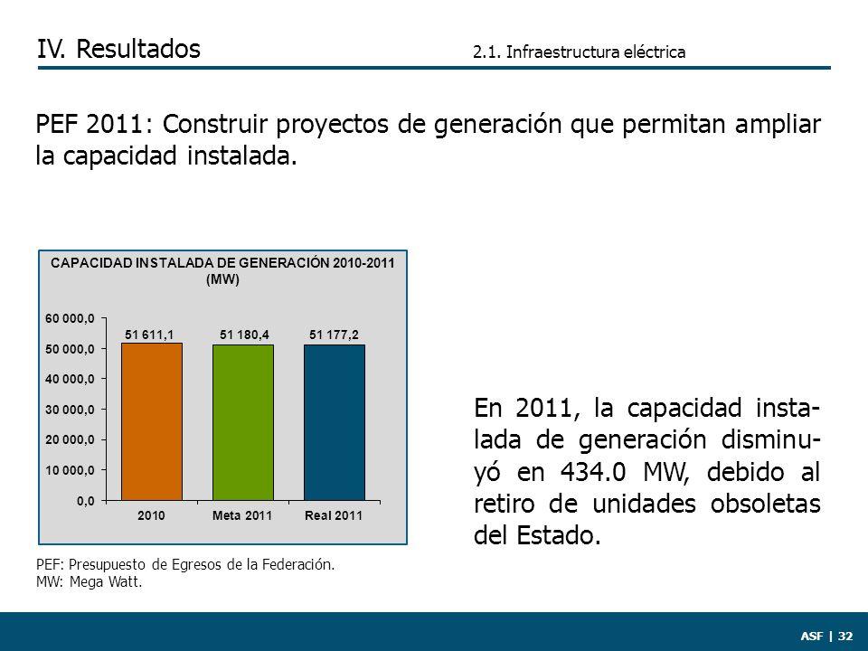 2.1. Infraestructura eléctrica ASF   32 En 2011, la capacidad insta- lada de generación disminu- yó en 434.0 MW, debido al retiro de unidades obsoleta