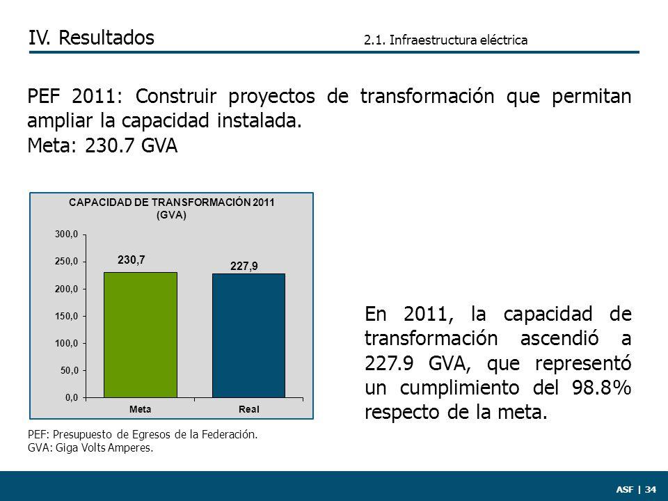 ASF | 34 En 2011, la capacidad de transformación ascendió a 227.9 GVA, que representó un cumplimiento del 98.8% respecto de la meta.