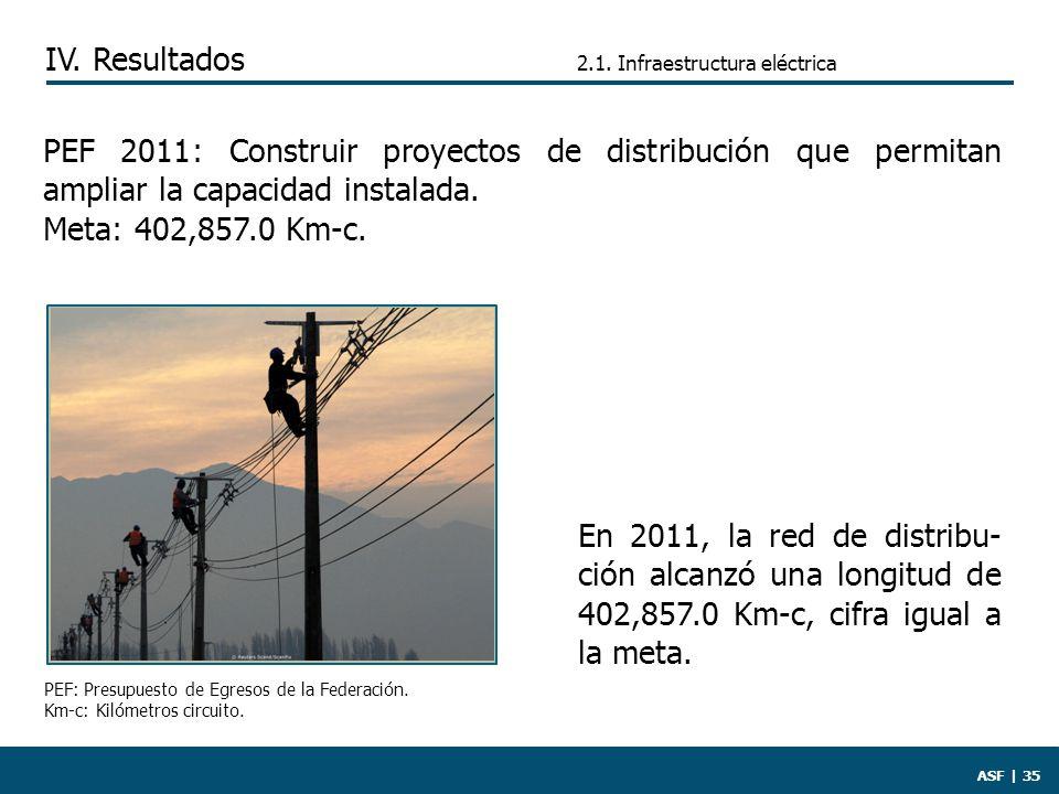 ASF | 35 En 2011, la red de distribu- ción alcanzó una longitud de 402,857.0 Km-c, cifra igual a la meta.