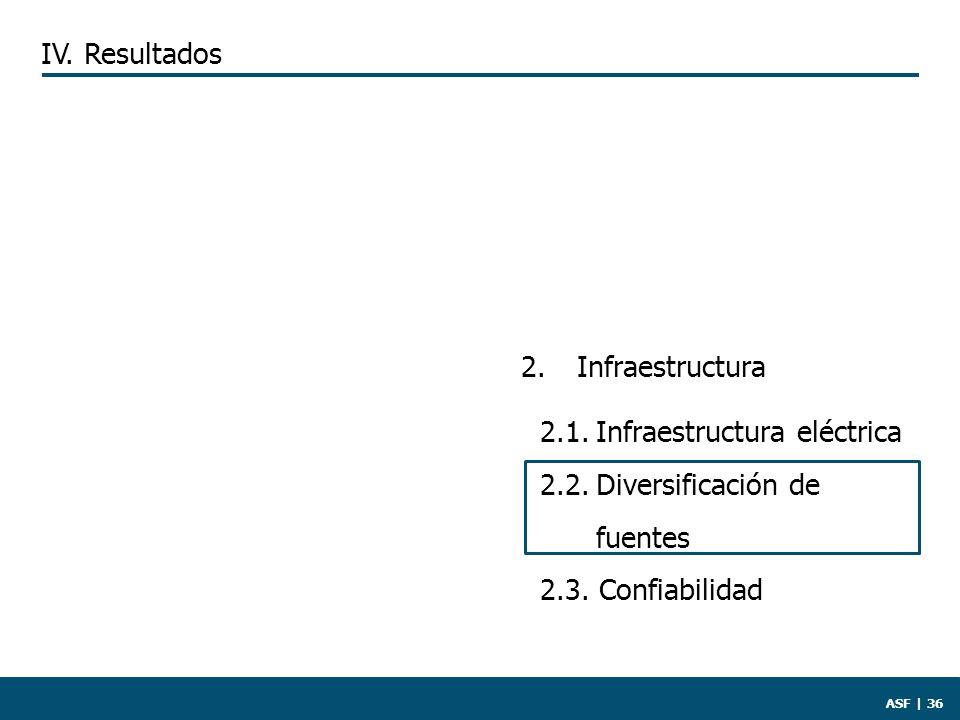 2. Infraestructura 2.1.Infraestructura eléctrica 2.2.Diversificación de fuentes 2.3.