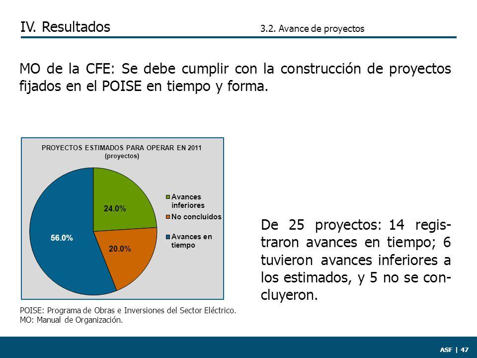 ASF | 47 MO de la CFE: Se debe cumplir con la construcción de proyectos fijados en el POISE en tiempo y forma.