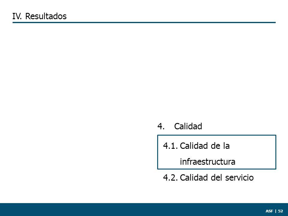 ASF | 52 4. Calidad 4.1.Calidad de la infraestructura 4.2.Calidad del servicio IV. Resultados
