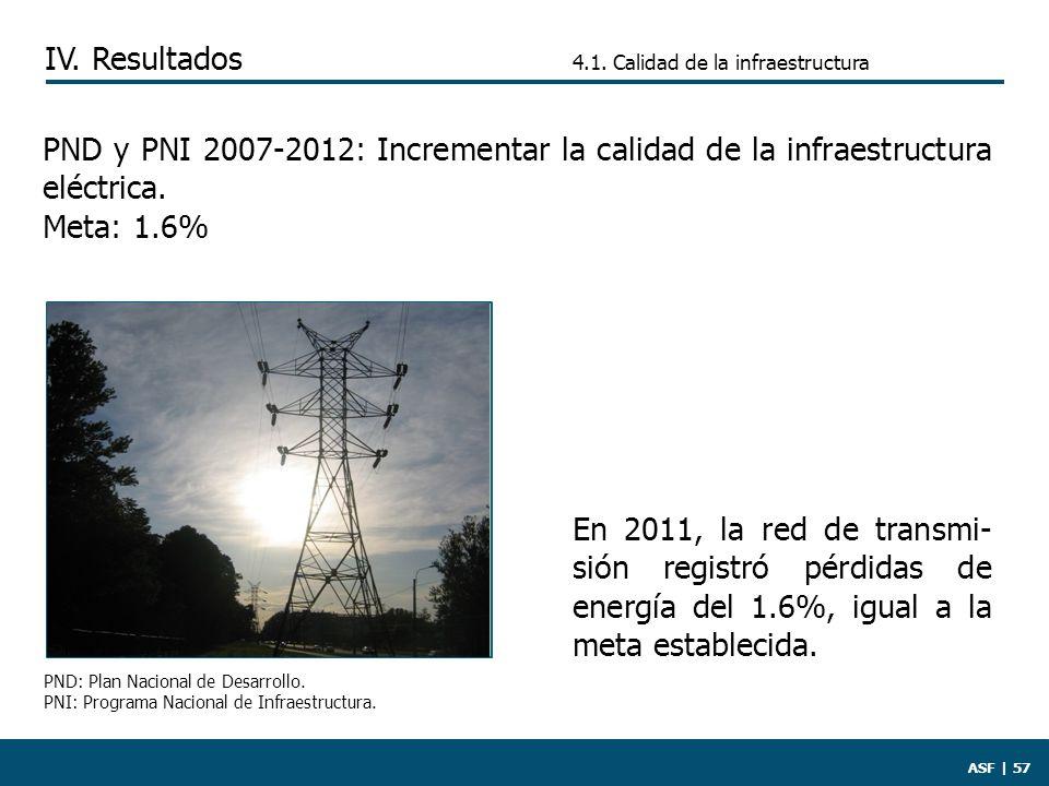 ASF | 57 PND y PNI 2007-2012: Incrementar la calidad de la infraestructura eléctrica.