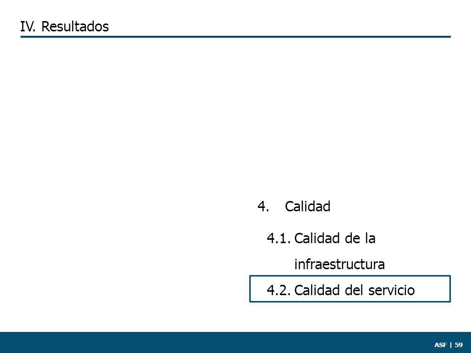 ASF | 59 IV. Resultados 4. Calidad 4.1.Calidad de la infraestructura 4.2.Calidad del servicio