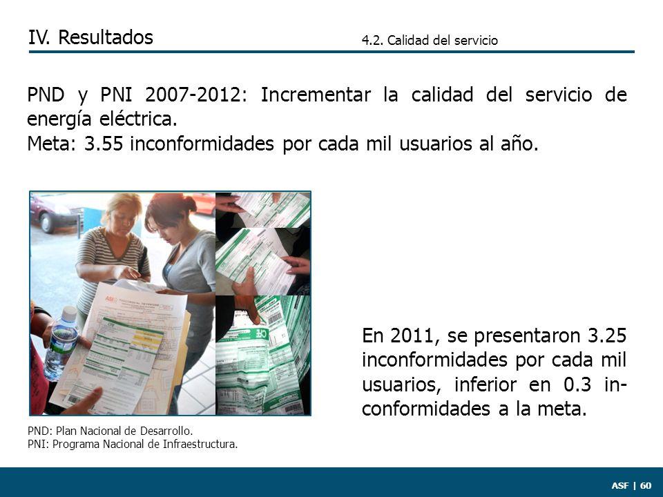 ASF | 60 PND y PNI 2007-2012: Incrementar la calidad del servicio de energía eléctrica.