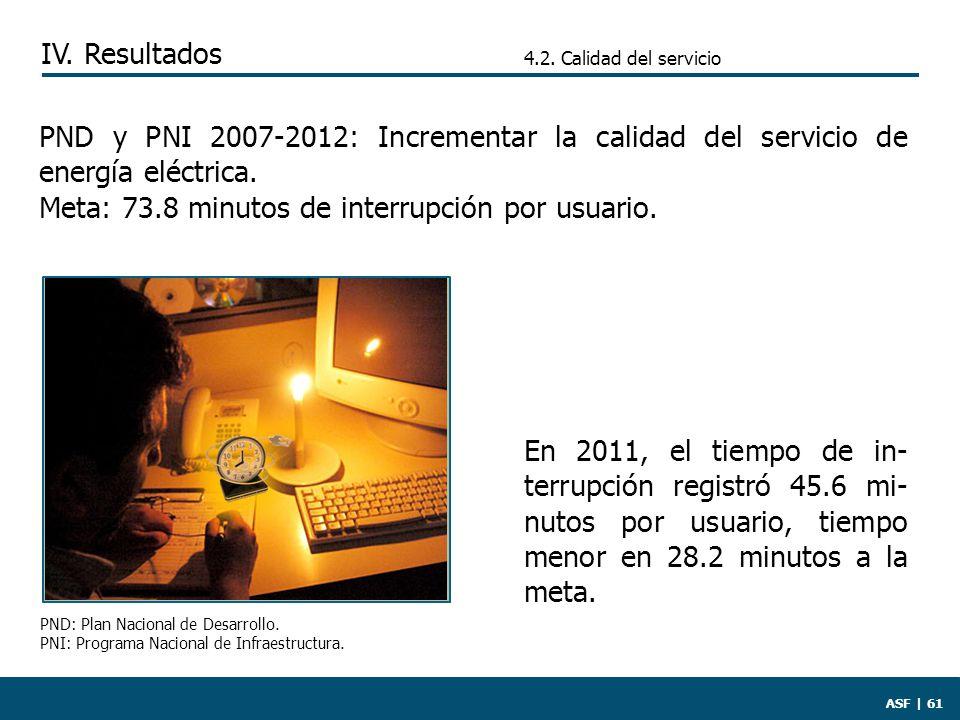 ASF | 61 En 2011, el tiempo de in- terrupción registró 45.6 mi- nutos por usuario, tiempo menor en 28.2 minutos a la meta.