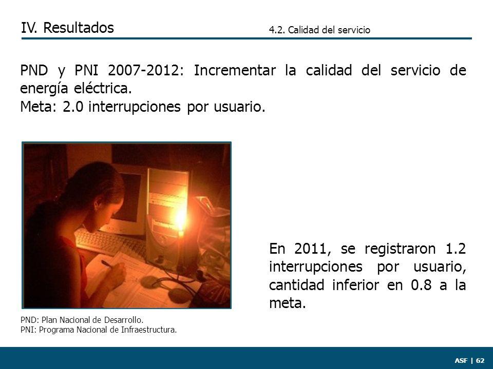 ASF | 62 En 2011, se registraron 1.2 interrupciones por usuario, cantidad inferior en 0.8 a la meta.