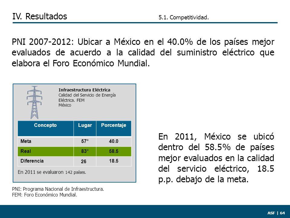 ASF | 64 PNI 2007-2012: Ubicar a México en el 40.0% de los países mejor evaluados de acuerdo a la calidad del suministro eléctrico que elabora el Foro Económico Mundial.
