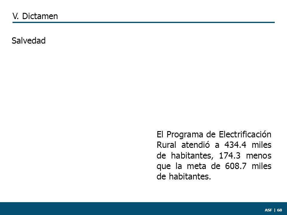 ASF | 68 El Programa de Electrificación Rural atendió a 434.4 miles de habitantes, 174.3 menos que la meta de 608.7 miles de habitantes.