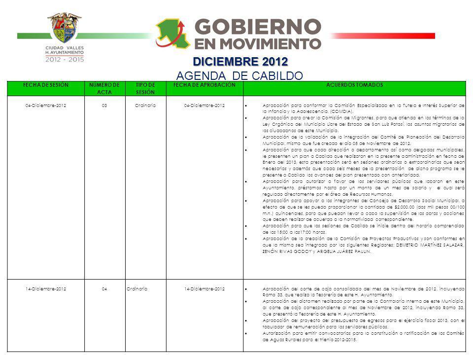 FECHA DE SESIÓN NÚMERO DE ACTA TIPO DE SESIÓN FECHA DE APROBACIÓNACUERDOS TOMADOS 04-Diciembre-201203Ordinaria04-Diciembre-2012 Aprobación para confor