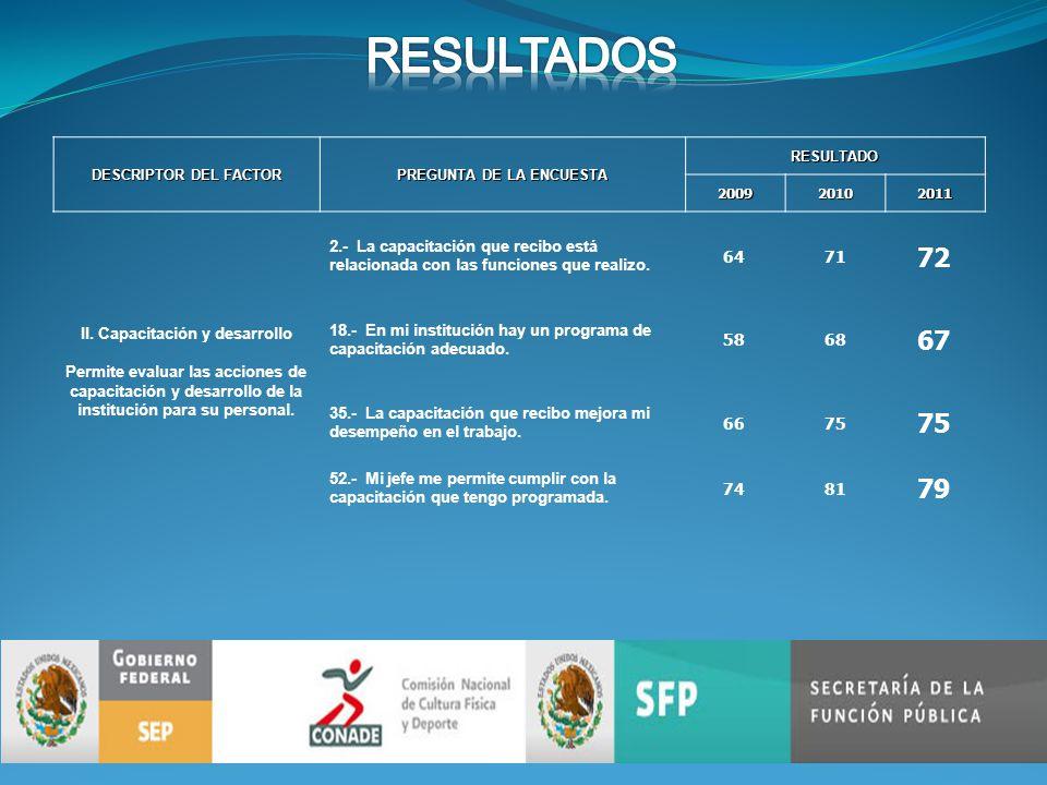 DESCRIPTOR DEL FACTOR PREGUNTA DE LA ENCUESTA RESULTADO200920102011 II.