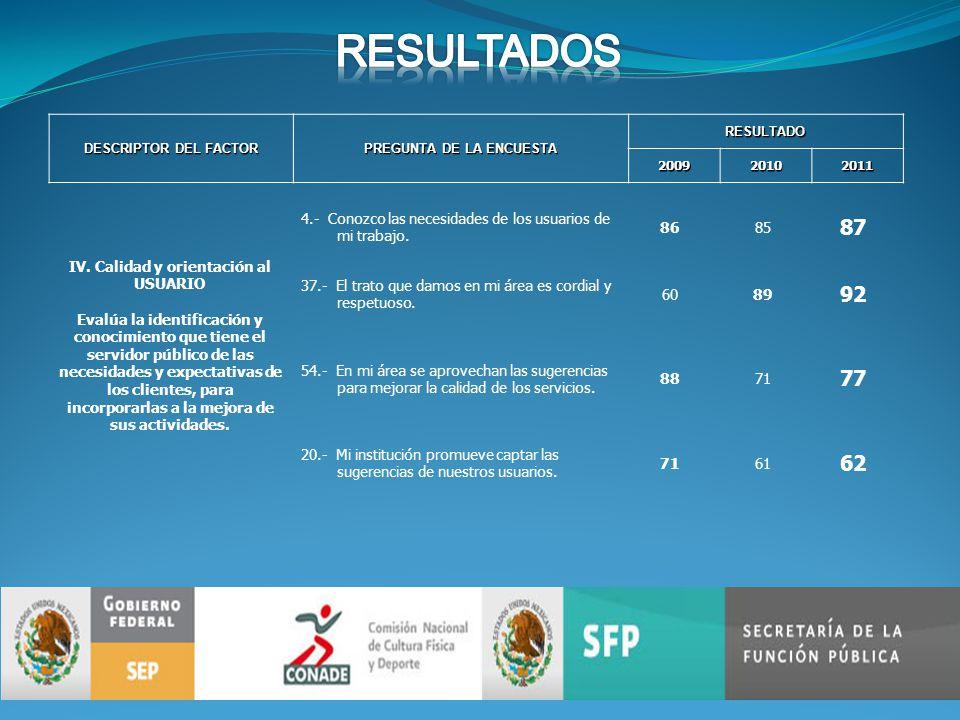 DESCRIPTOR DEL FACTOR PREGUNTA DE LA ENCUESTA RESULTADO200920102011 IV.