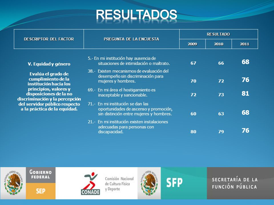 DESCRIPTOR DEL FACTOR PREGUNTA DE LA ENCUESTA RESULTADO200920102011 V.