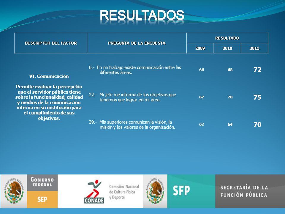 DESCRIPTOR DEL FACTOR PREGUNTA DE LA ENCUESTA RESULTADO200920102011 VI.
