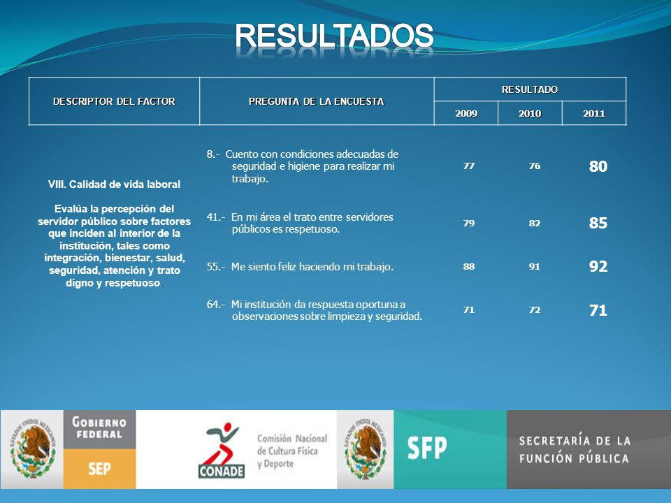 DESCRIPTOR DEL FACTOR PREGUNTA DE LA ENCUESTA RESULTADO200920102011.