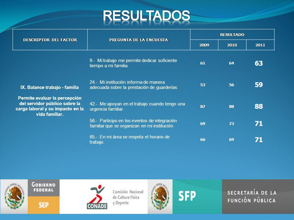 DESCRIPTOR DEL FACTOR PREGUNTA DE LA ENCUESTA RESULTADO200920102011 IX.