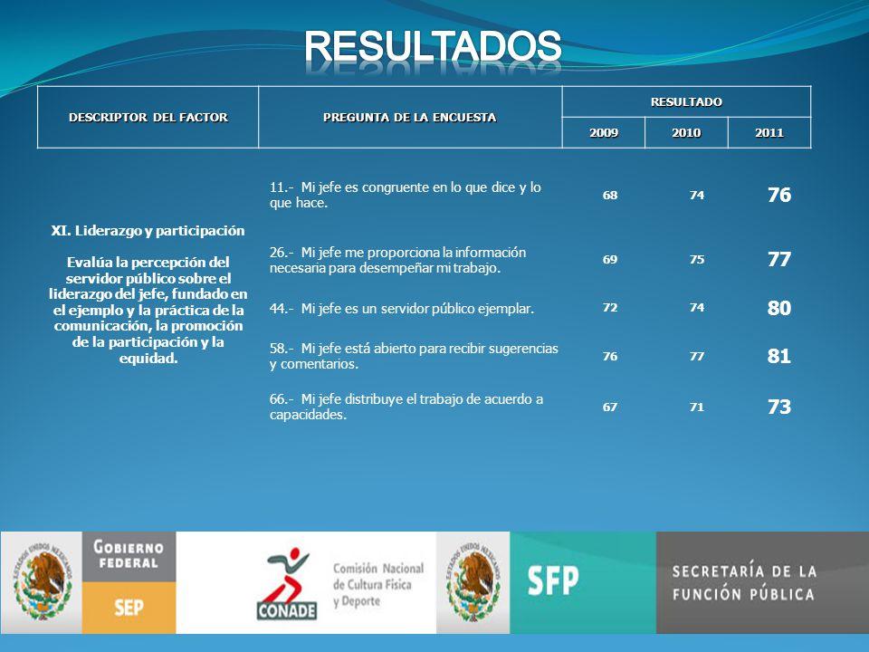 DESCRIPTOR DEL FACTOR PREGUNTA DE LA ENCUESTA RESULTADO200920102011 XI.