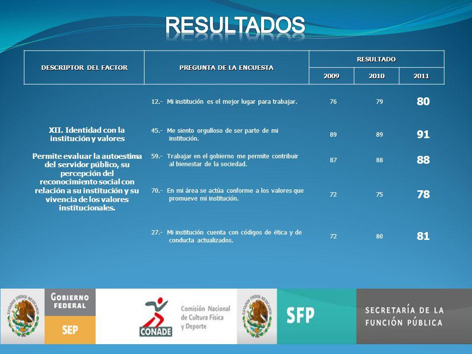 DESCRIPTOR DEL FACTOR PREGUNTA DE LA ENCUESTA RESULTADO200920102011 XII.