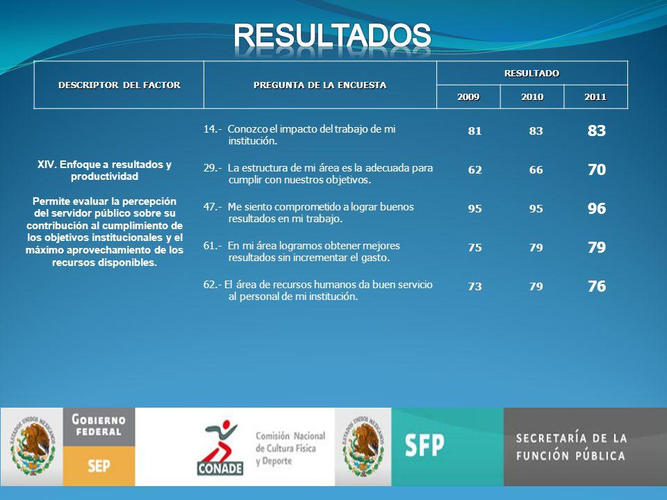 DESCRIPTOR DEL FACTOR PREGUNTA DE LA ENCUESTA RESULTADO200920102011 XIV.