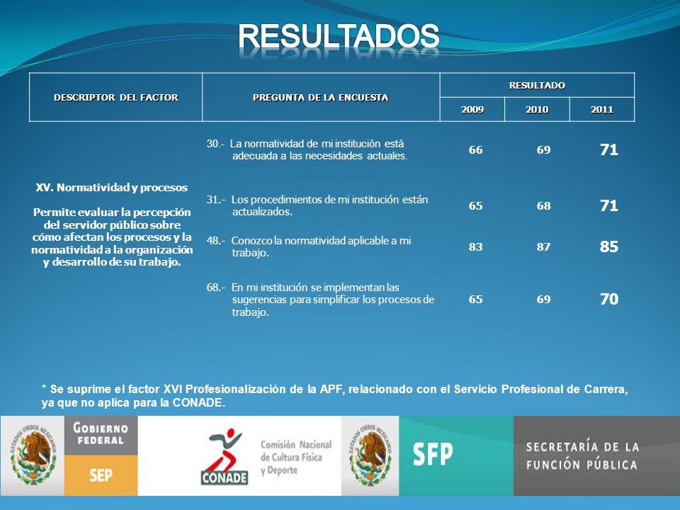 DESCRIPTOR DEL FACTOR PREGUNTA DE LA ENCUESTA RESULTADO200920102011 XV.