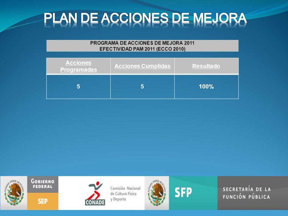PROGRAMA DE ACCIONES DE MEJORA 2011 EFECTIVIDAD PAM 2011 (ECCO 2010) Acciones Programadas Acciones CumplidasResultado 55100%
