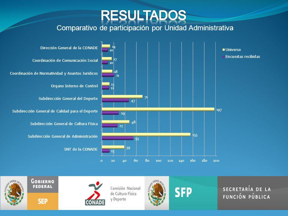 Comparativo de participación por Unidad Administrativa