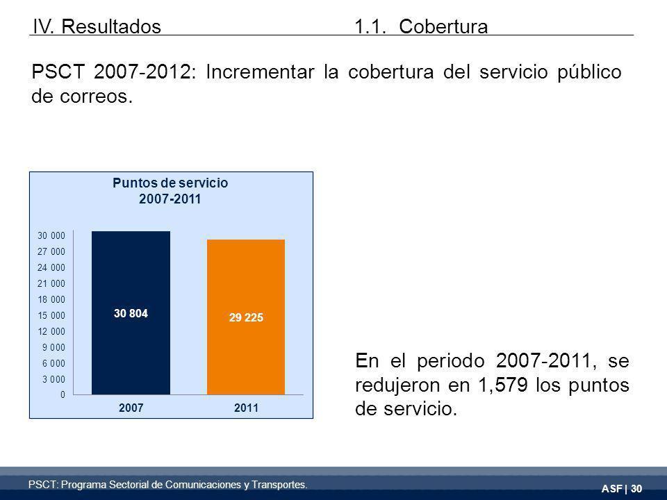 ASF | 30 IV. Resultados PSCT 2007-2012: Incrementar la cobertura del servicio público de correos.