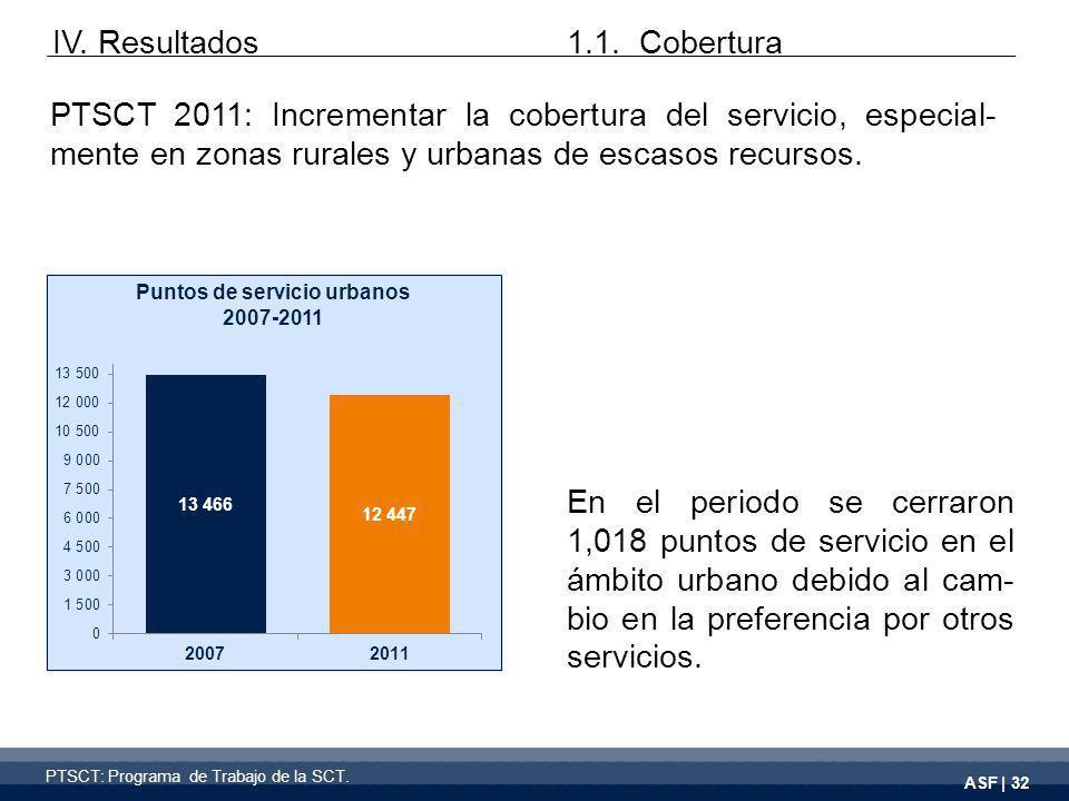 ASF | 32 En el periodo se cerraron 1,018 puntos de servicio en el ámbito urbano debido al cam- bio en la preferencia por otros servicios.
