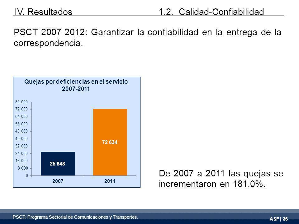 ASF | 36 PSCT 2007-2012: Garantizar la confiabilidad en la entrega de la correspondencia.