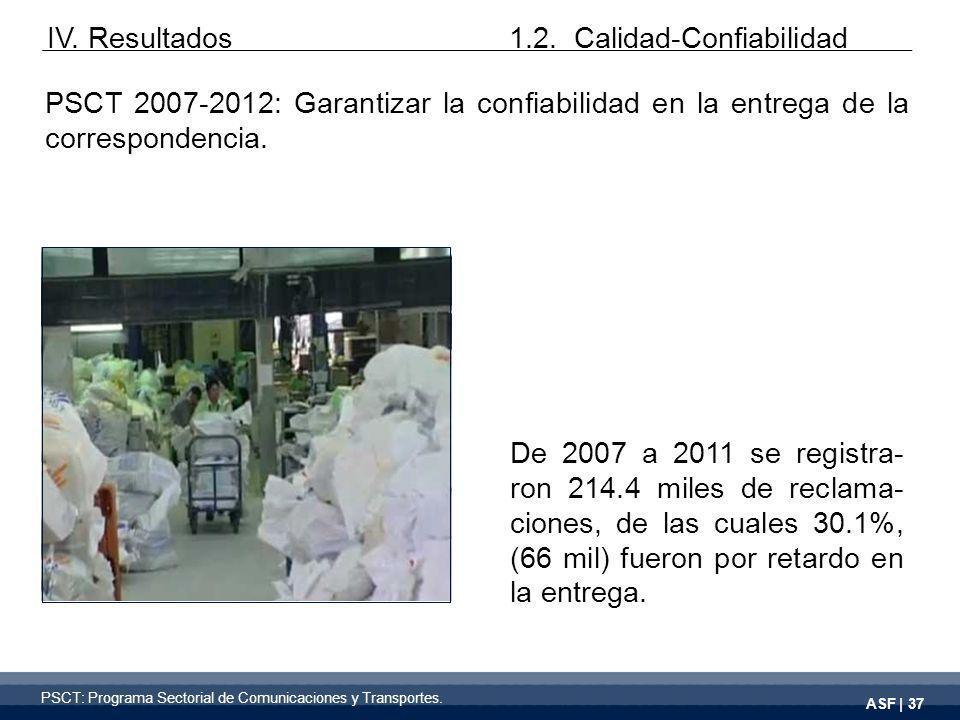 ASF | 37 PSCT 2007-2012: Garantizar la confiabilidad en la entrega de la correspondencia.
