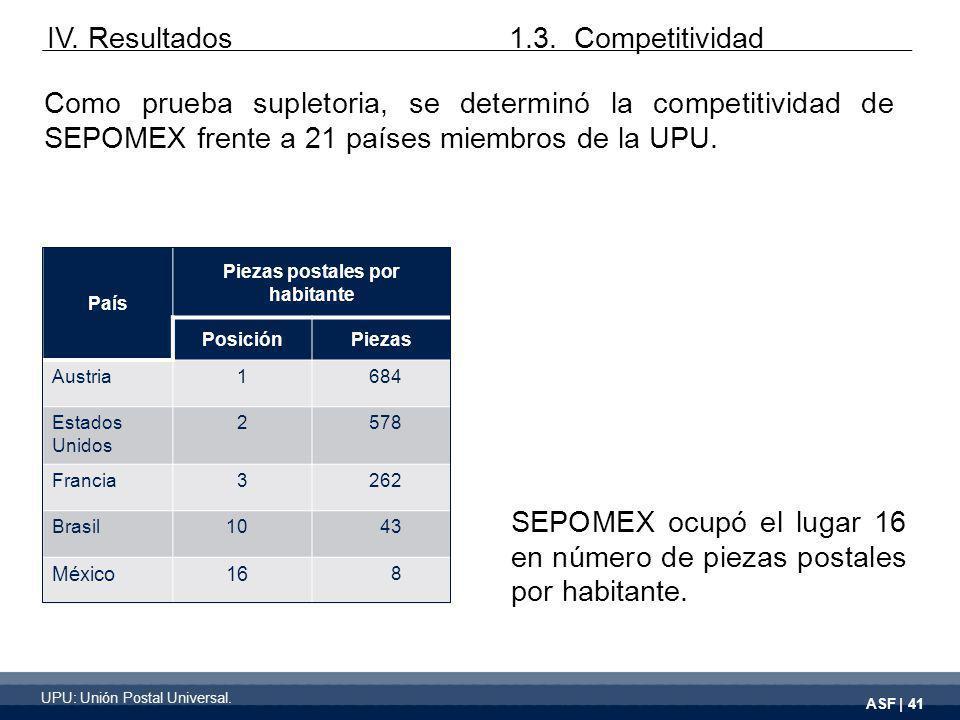 ASF | 41 Como prueba supletoria, se determinó la competitividad de SEPOMEX frente a 21 países miembros de la UPU.