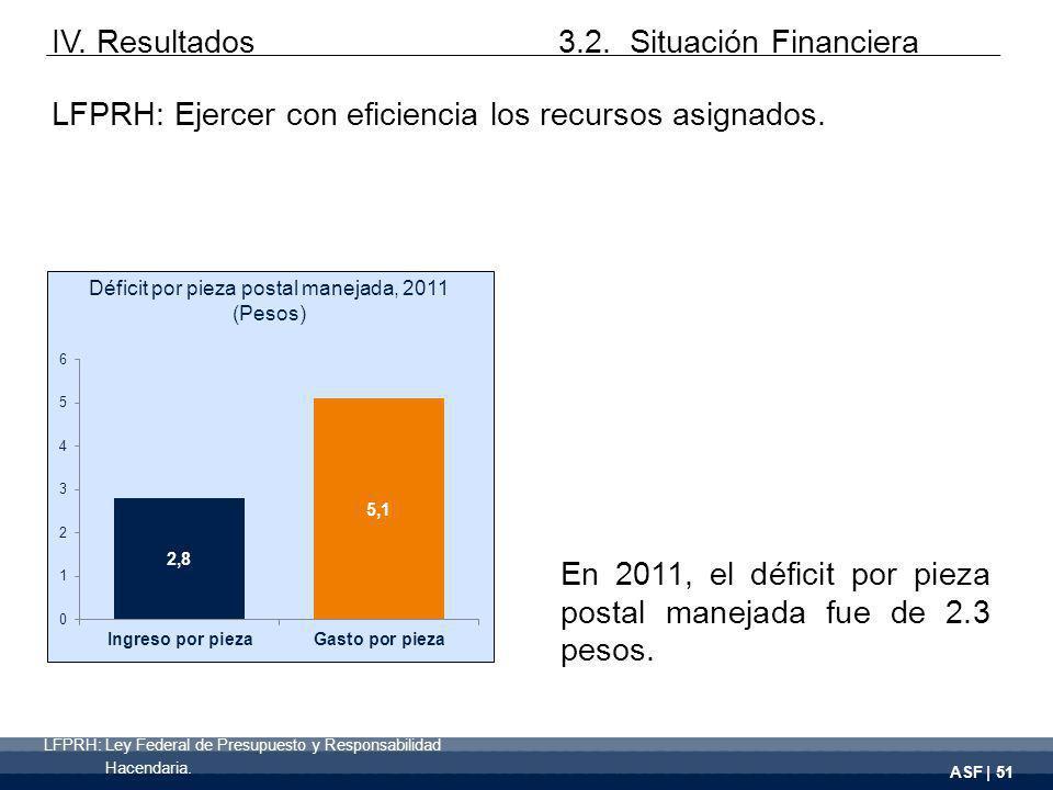 ASF | 51 En 2011, el déficit por pieza postal manejada fue de 2.3 pesos.