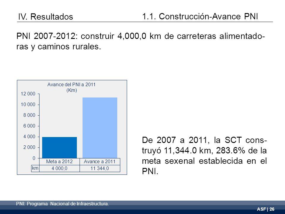 ASF | 26 De 2007 a 2011, la SCT cons- truyó 11,344.0 km, 283.6% de la meta sexenal establecida en el PNI.